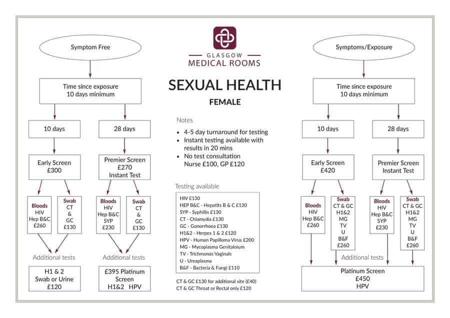 Female Sexual Health Testing from Glasgow Medical Rooms