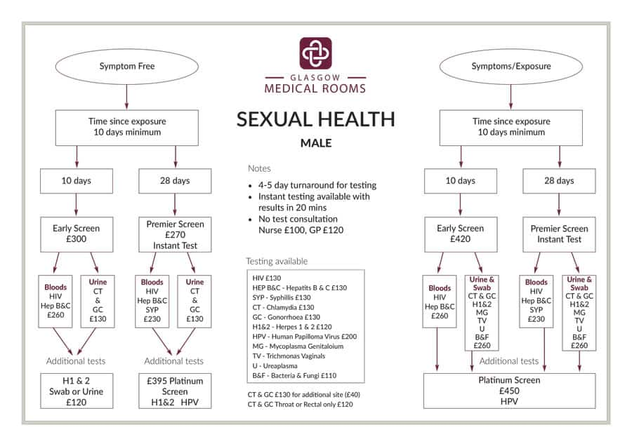 Male Sexual Health Testing from Glasgow Medical Rooms